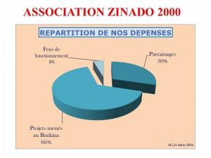 bilan dépenses 2016